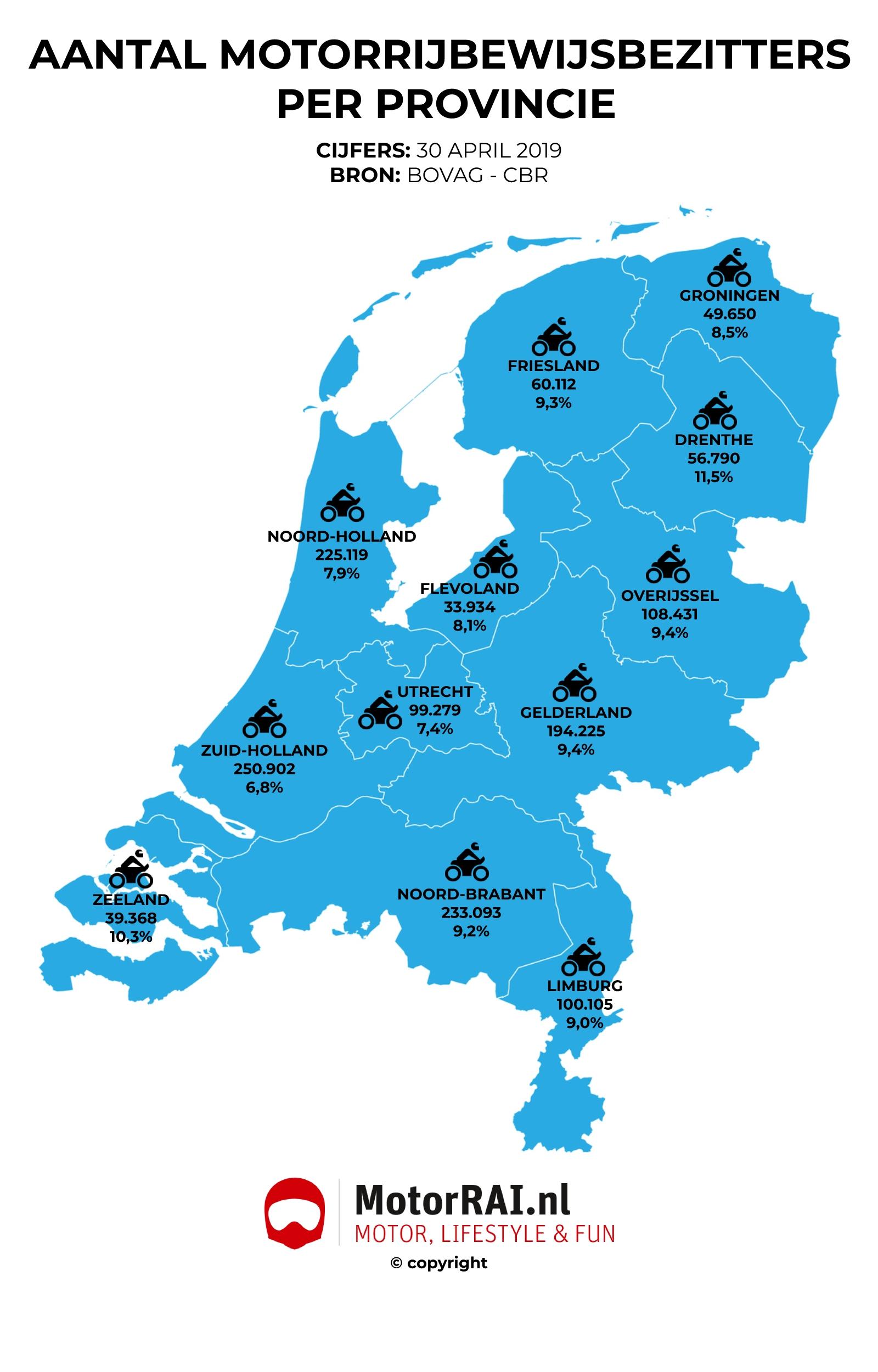 Demotorrijbewijsbezitters per provincie - copyright MotorRAI.nl